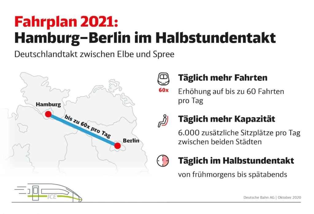 """Grafik zum Fahrplan 2021 - Strecke Hamburg-Berlin im Halbstundentakt mit tägliche mehr Fahrten, mehr Sitzplatzkapazität zwischen Elbe und der Spree - vorgestellt auf der """"Mobilität erleben"""".  Copyright: DB AG / Paula Klattenhoff, unbefristet frei für journalistisch-redaktionelle Zwecke"""