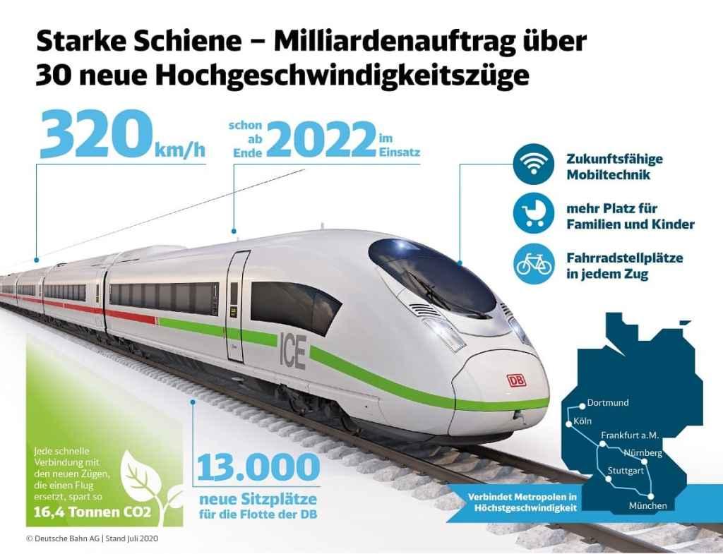 """Grafik zum Milliardenauftrag der Deutschen Bahn über 30 neue Hochgeschwindigkeitszüge """"der neue ICE""""  Copyright: DB AG, unbefristet frei für journalistisch-redaktionelle Zwecke Stand: Juli 2020"""