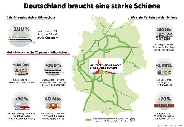 """Grafik zu """"Deutschland braucht eine starke Schiene"""" mit Argumenten, was das bedeutet für Klimaschutz, Verkehr auf der Schiene, Trassen, Züge, Mitarbeiter uvm."""
