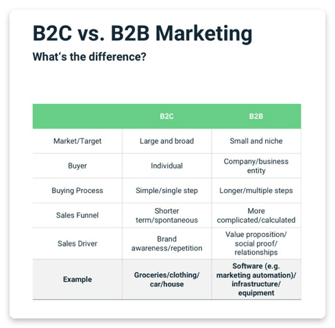 What is B2C: Definition. strategies. and channels   Snov.io