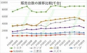 自動車メーカー大手7社(トヨタ自動車、日産自動車、本田技研工業、SUBARU(富士重工)、三菱自動車、スズキ)の2004年度から2019年度までの自動車販売台数推移を比較した図