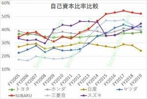 自動車メーカー大手7社(トヨタ自動車、日産自動車、本田技研工業、SUBARU(富士重工)、三菱自動車、スズキ)の2004年度から2019年度までの自己資本比率の推移を比較した図