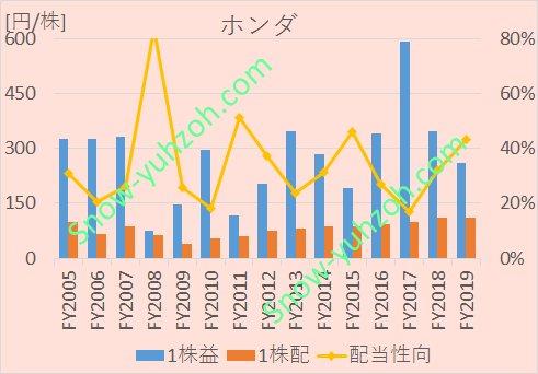 本田技研工業(7267)について、1株利益、1株配当、配当性向の2005年度から2019年度までの推移を示した図