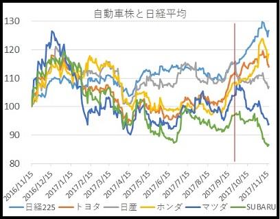 日経平均、トヨタ、日産、ホンダ、マツダ、SUBARUの2006年11月から2017年11月までの株価推移比較