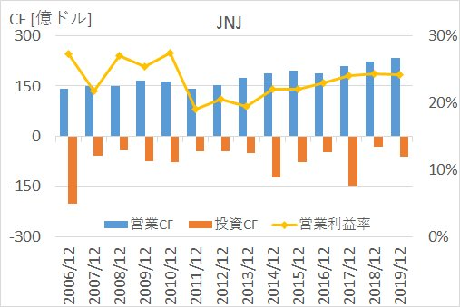JNJの2006年から2019年までのEPS、1株配当、営業利益率の推移
