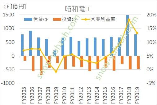 昭和電工の営業キャッシュフロー、投資キャッシュフロー、営業利益率の推移(2005年度から2019年度まで)