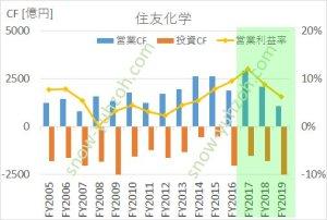 住友化学の営業キャッシュフロー、投資キャッシュフロー、営業利益率の推移(2005年度から2019年度まで)