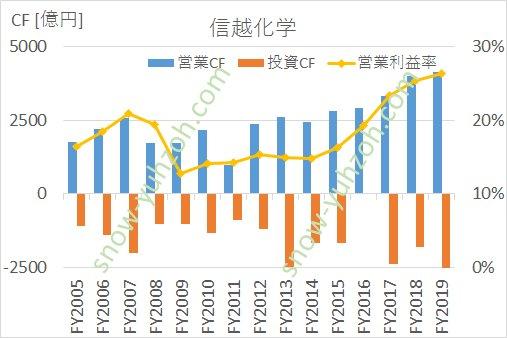 信越化学の営業キャッシュフロー、投資キャッシュフロー、営業利益率の推移(2005年度から2019年度まで)