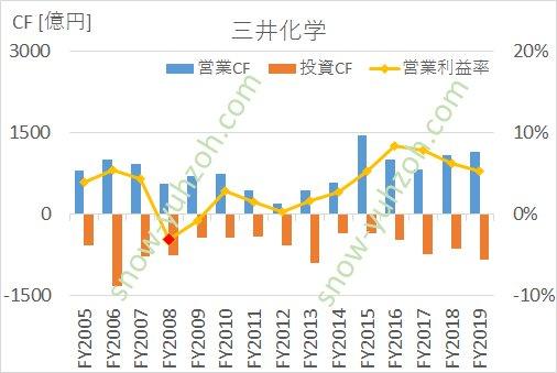三井化学の営業キャッシュフロー、投資キャッシュフロー、営業利益率の推移(2005年度から2019年度まで)