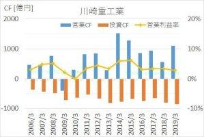 川崎重工の2005年から2019年までのキャッシュフロー推移