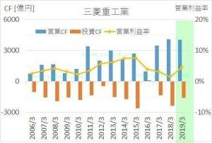 三菱重工の2006年から2019年までのキャッシュフロー推移