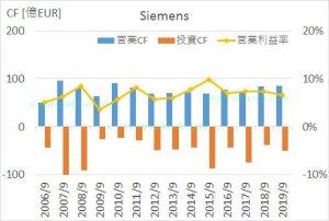 シーメンスの2006年から2019年までのキャッシュフロー推移