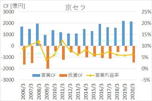 京セラの2005年から2020年までのキャッシュフロー推移