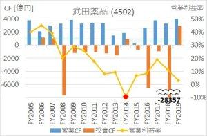 武田薬品の2005年から2020年までのキャッシュフロー推移