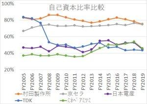 電子部品大手5社の自己資本比率の2005年から2019年までの推移