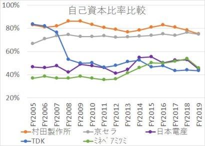 電子部品大手5社村田製作所、京セラ、日本電産、TDK、ミネベアミツミ)の自己資本比率の2005年から2019年までの推移の比較