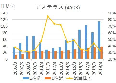 アステラス製薬の2006年から2019年までのEPS、1株配当、営業利益率の推移