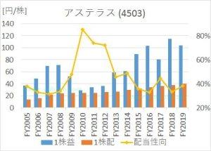 アステラス製薬の2005年から2020年までのEPS、1株配当、配当性向の推移