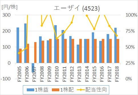 エーザイの2005年から2020年までのEPS、1株配当、配当性向の推移
