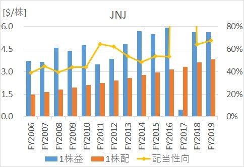 JNJの2005年から2020年までのEPS、1株配当、配当性向の推移