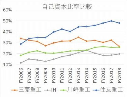 2005年から2020年までの総合重機5社(三菱重工、IHI、川崎重工、住友重機械工業、シーメンス)の自己資本比率推移