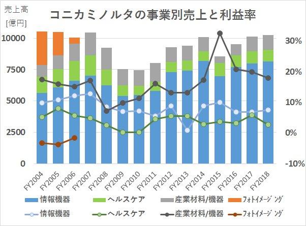 コニカミノルタの事業別売り上げと利益率の2004年度から2018年度までの推移