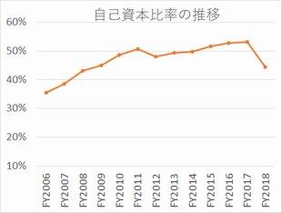 コニカミノルタの自己資本比率推移(2006年度から2018年度)