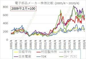 電子部品大手5社と日経平均の2005年から2020年までの株価推移と比較