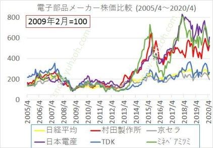 電子部品大手5社(村田製作所、京セラ、日本電産、TDK、ミネベアミツミ)と日経平均の2005年から2020年までの株価推移と比較