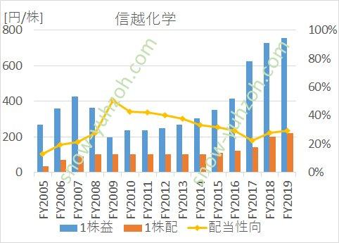 信越化学のEPS(1株利益)、1株配当、配当性向の推移(2005年度から2019年度まで)
