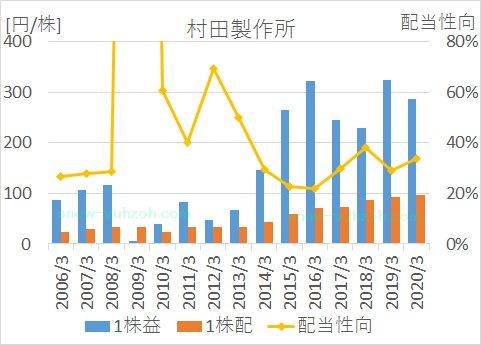 村田製作所の2005年から2020年までのEPS、1株配当、配当性向の推移