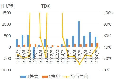 TDKの2005年から2020年までのEPS、1株配当、配当性向の推移
