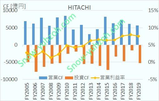 日立製作所の2005年から2020年までのキャッシュフロー推移