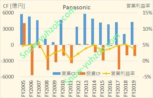 パナソニックの2005年から2020年までのキャッシュフロー推移
