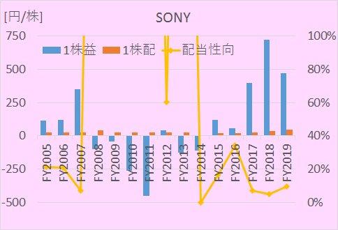 SONYの2005年から2020年までのEPS、1株配当、配当性向の推移