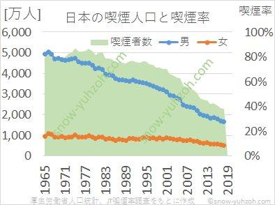 日本の喫煙人口と男女別喫煙率の推移(1965年から2020年まで)