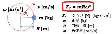 遠心力と質量、回転半径、加速度の関係式と概略図