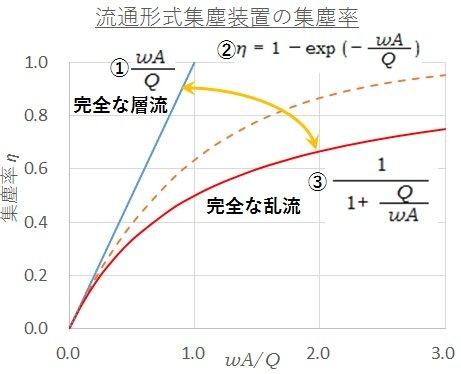 完全な層流条件と完全な乱流条件における集塵率の関係を示す図。