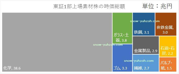 東証1部上場素材株(繊維、パルプ・紙、化学、石油・石炭、ゴム、ガラス・土器、鉄鋼、非鉄金属、金属製品)の時価総額(2020年)