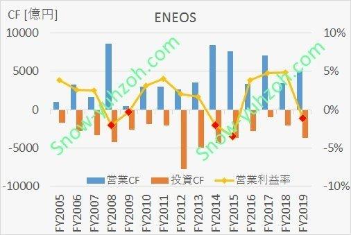 ENEOSの2005年度~2019年度までのキャッシュフロー・営業利益率推移比較
