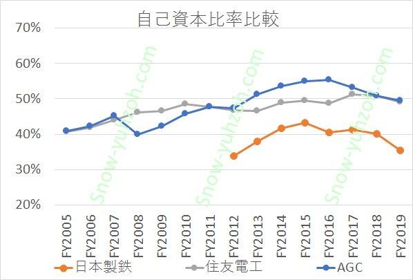 無機素材大手3社(日本製鉄、住友電気工業、AGC)の2005年度~2019年度までの自己資本比率推移の比較