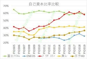 有機素材大手5社(富士フイルム、ENEOS、ブリヂストン、東レ、王子HD)の2005年度~2019年度までの自己資本比率推移の比較