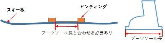 スキーのビンディング調整しろとソール長を示した図