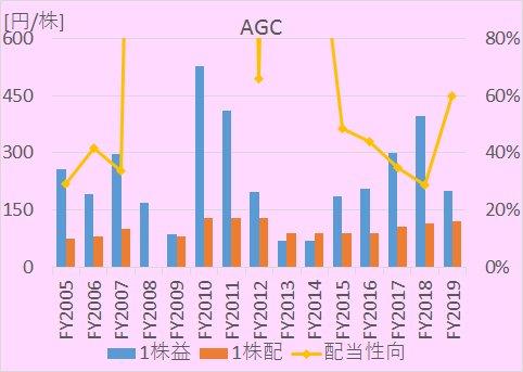 AGCの2005年度~2019年度までの1株益・1株配当推移比較