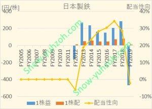 日本製鉄の2005年度~2019年度までの1株益・1株配当推移比較