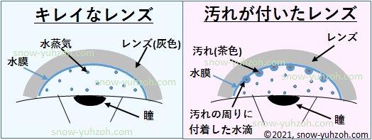汚れが付いたレンズがくもるメカニズムを示した図:汚れを核として水滴が付着してくもる。