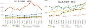 専業2社除くプラントエンジニアリング主要10社(日揮、栗田工業、タクマ、レイズネクスト、メタウォーター、太平電業、富士古河E&C、田辺工業)について、2005年から2020年までの連結売上高推移の比較を示した図。