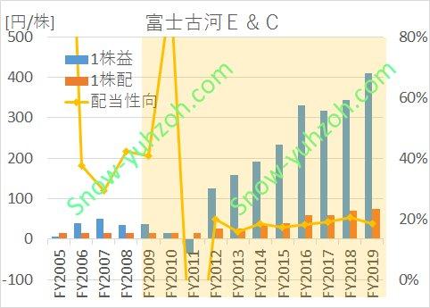 富士古河E&Cにおける、2005年から2020年までの1株利益(EPS)、1株配、配当性向の推移を示した図。