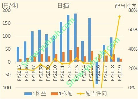 日揮における、2005年から2020年までの1株利益(EPS)、1株配、配当性向の推移を示した図。
