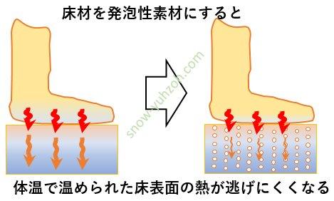発泡素材の床に変えることで、体温で温められたフローリングの熱伝導が小さくなり、保温性が向上して足が冷えにくくなる様子を示した図。